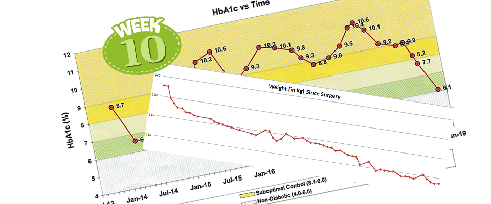 10 Weeks after Surgery – Some Stats